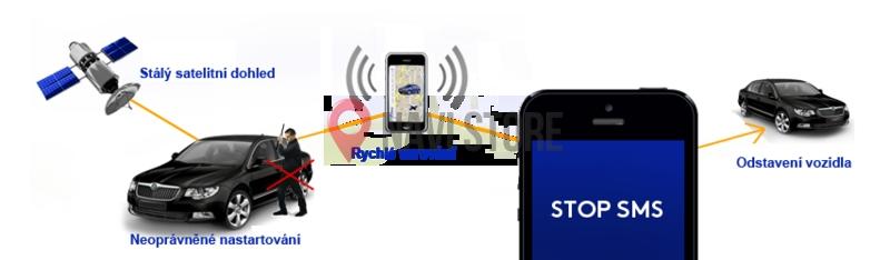 GPS lokátory - GPS zabezpečení vozidel ALARM