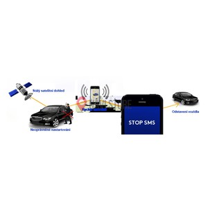 GPS zabezpečení vozidel ALARM